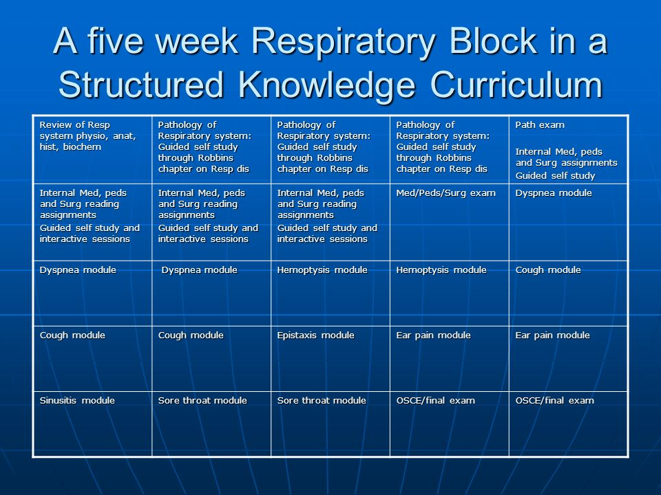A five week Respiratory Block in a Structured Knowledge Curriculum Review of Resp system physio, anat, hist, biochem Pathology of Respiratory system: Guided self study through Robbins chapter on Resp dis Path exam Internal Med, peds and Surg assignments Guided self study Internal Med, peds and Surg reading assignments Guided self study and interactive sessions Internal Med, peds and Surg reading assignments Guided self study and interactive sessions Internal Med, peds and Surg reading assignments Guided self study and interactive sessions Med/Peds/Surg exam Dyspnea module Dyspnea module Dyspnea module Hemoptysis module Cough module Epistaxis module Ear pain module Sinusitis module Sore throat module OSCE/final exam