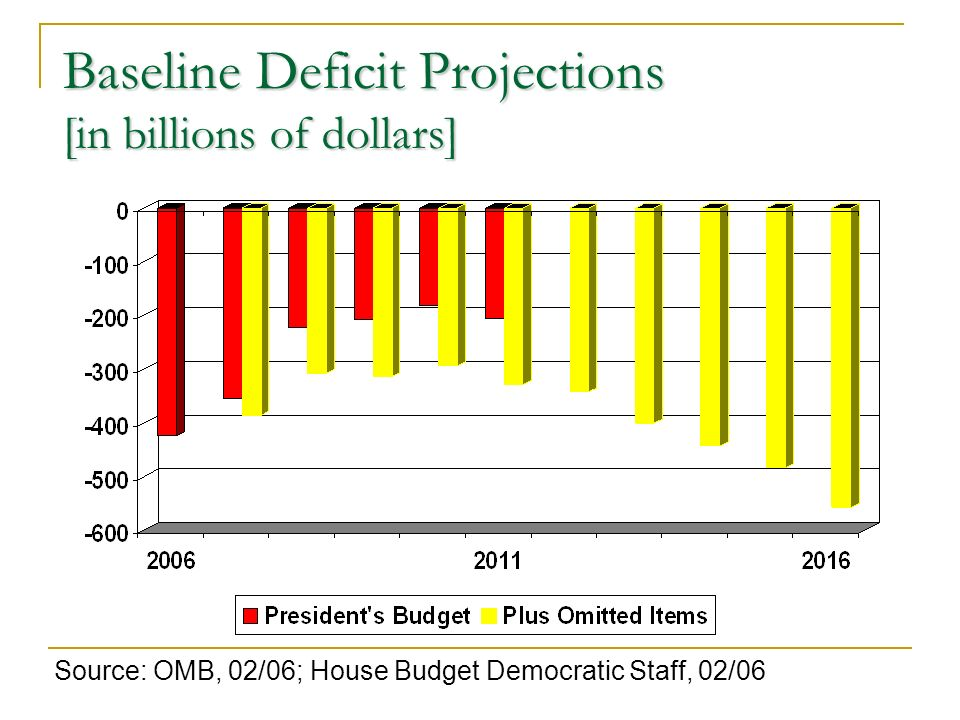 Baseline Deficit Projections [in billions of dollars] Source: OMB, 02/06; House Budget Democratic Staff, 02/06