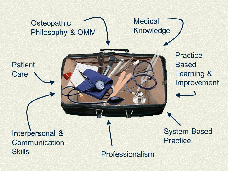 Osteopathic Philosophy & OMM Medical Knowledge Patient Care Interpersonal & Communication Skills Professionalism Practice- Based Learning & Improvement System-Based Practice
