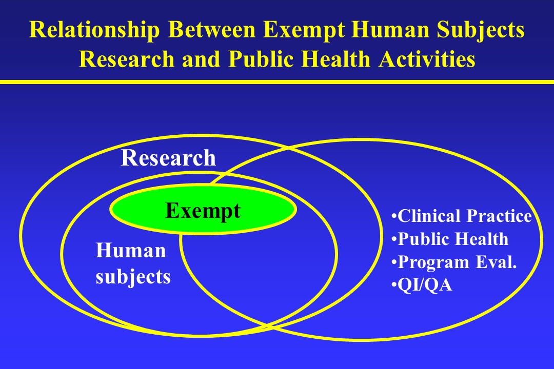 Relationship Between Exempt Human Subjects Research and Public Health Activities Research Human subjects Exempt Clinical Practice Public Health Program Eval.