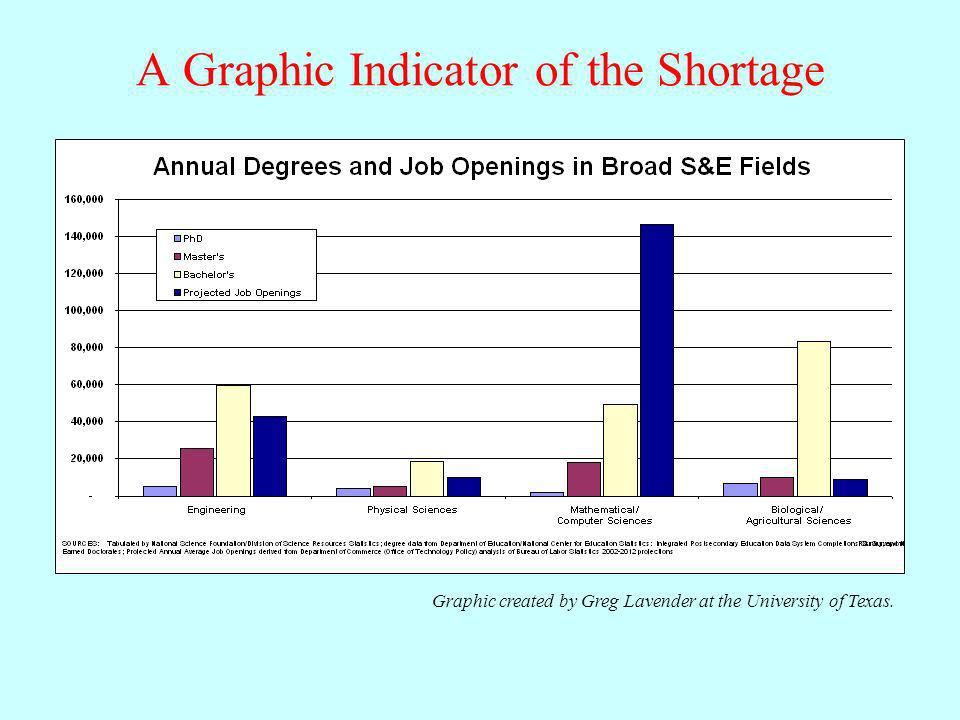 A Graphic Indicator of the Shortage Graphic created by Greg Lavender at the University of Texas.