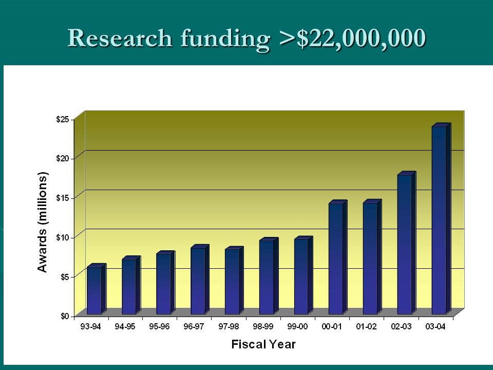 Research funding >$22,000,000