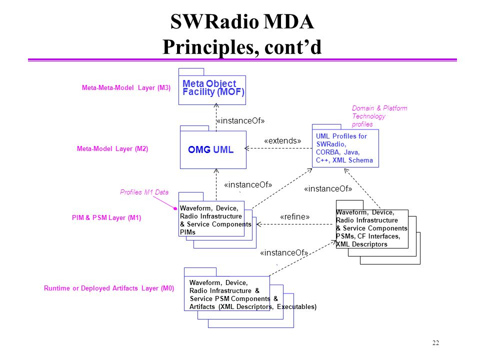 22 SWRadio MDA Principles, contd OMG UML Meta Object Facility (MOF) Meta-Model Layer (M2) Meta-Meta-Model Layer (M3) PIM & PSM Layer (M1) Domain & Platform Technology profiles «extends» «instanceOf» Waveform, Device, Radio Infrastructure & Service PSM Components & Artifacts (XML Descriptors, Executables) «refine» Runtime or Deployed Artifacts Layer (M0) Waveform, Device, Radio Infrastructure & Service Components PIMs UML Profiles for SWRadio, CORBA, Java, C++, XML Schema «instanceOf» Waveform, Device, Radio Infrastructure & Service Components PSMs, CF Interfaces, XML Descriptors «instanceOf» Profiles M1 Data
