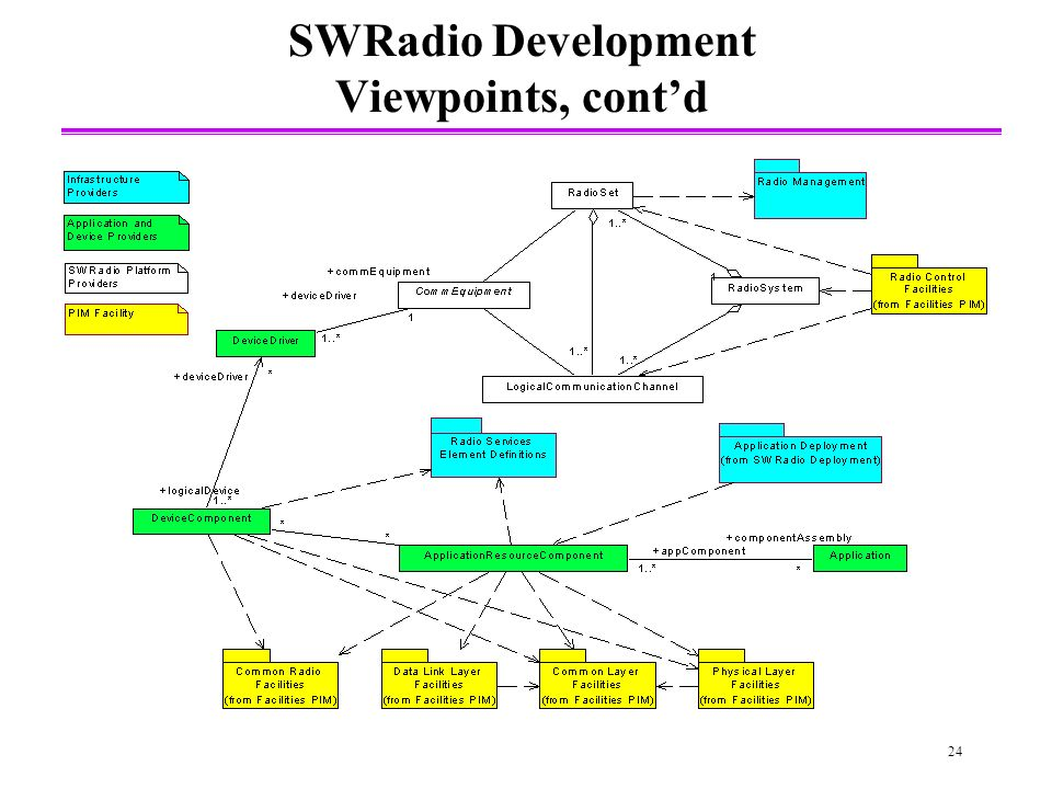 24 SWRadio Development Viewpoints, contd