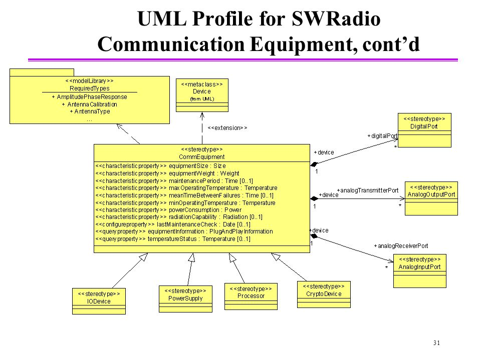 31 UML Profile for SWRadio Communication Equipment, contd