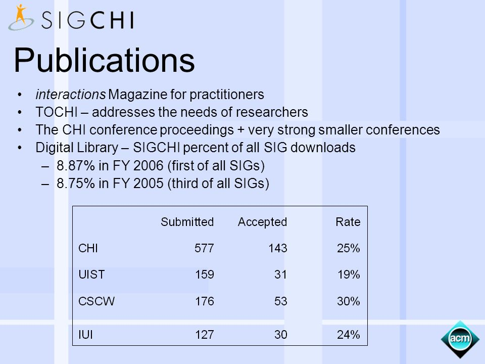 Publications interactions Magazine for practitioners TOCHI – addresses the needs of researchers The CHI conference proceedings + very strong smaller conferences Digital Library – SIGCHI percent of all SIG downloads –8.87% in FY 2006 (first of all SIGs) –8.75% in FY 2005 (third of all SIGs)