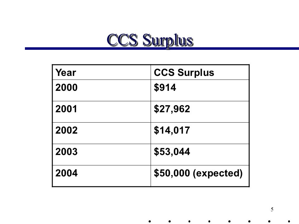 5 CCS Surplus YearCCS Surplus 2000$914 2001$27,962 2002$14,017 2003$53,044 2004$50,000 (expected)