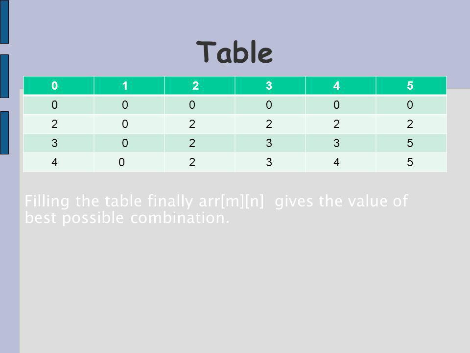 Table 0 1 2 3 4 5 0 0 0 0 0 0 2 0 2 2 2 2 3 0 2 3 3 5 4 0 2 3 4 5 Filling the table finally arr[m][n] gives the value of best possible combination.