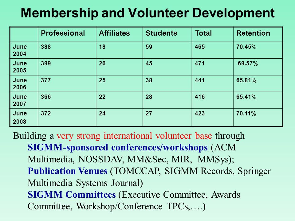 Membership and Volunteer Development Building a very strong international volunteer base through SIGMM-sponsored conferences/workshops (ACM Multimedia, NOSSDAV, MM&Sec, MIR, MMSys); Publication Venues (TOMCCAP, SIGMM Records, Springer Multimedia Systems Journal) SIGMM Committees (Executive Committee, Awards Committee, Workshop/Conference TPCs,….) ProfessionalAffiliatesStudentsTotalRetention June 2004 388185946570.45% June 2005 3992645471 69.57% June 2006 377253844165.81% June 2007 366222841665.41% June 2008 372242742370.11%