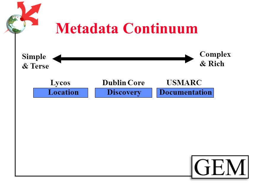 Metadata Continuum Simple & Terse Complex & Rich LycosDublin Core LocationDiscovery