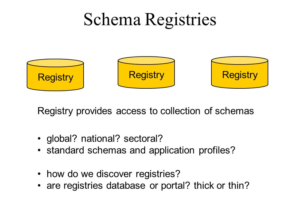 Schema Registries Registry Registry provides access to collection of schemas global.