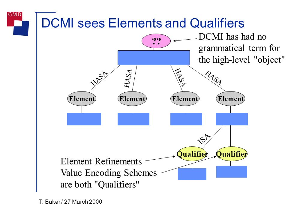 T. Baker / 27 March 2000 DCMI sees Elements and Qualifiers Element HASA Qualifier ISA .