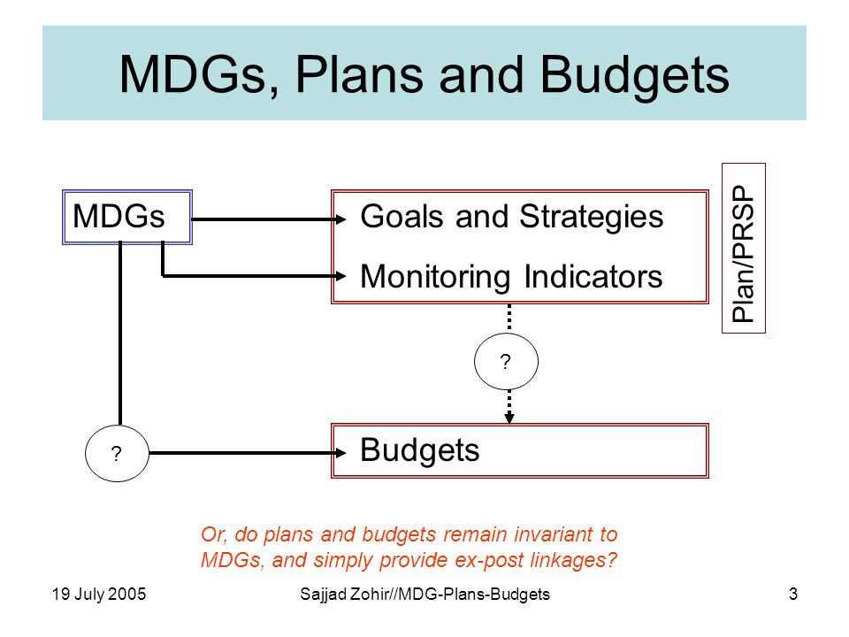 19 July 2005Sajjad Zohir//MDG-Plans-Budgets3 MDGs, Plans and Budgets MDGs Goals and Strategies Monitoring Indicators Budgets .