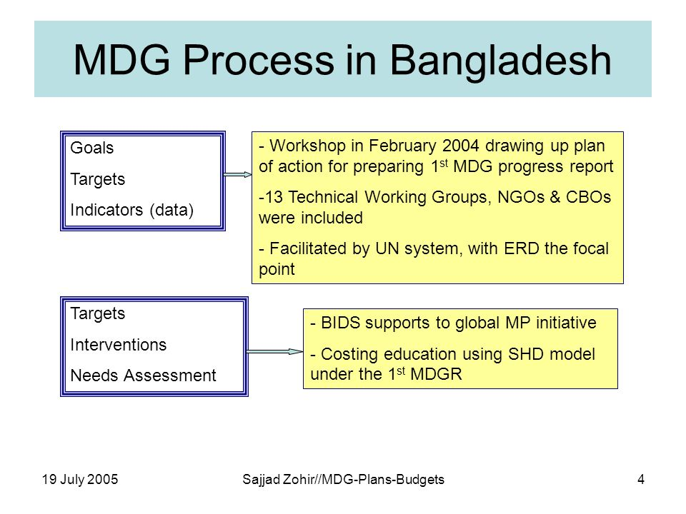 19 July 2005Sajjad Zohir//MDG-Plans-Budgets4 MDG Process in Bangladesh Goals Targets Indicators (data) - Workshop in February 2004 drawing up plan of action for preparing 1 st MDG progress report -13 Technical Working Groups, NGOs & CBOs were included - Facilitated by UN system, with ERD the focal point Targets Interventions Needs Assessment - BIDS supports to global MP initiative - Costing education using SHD model under the 1 st MDGR