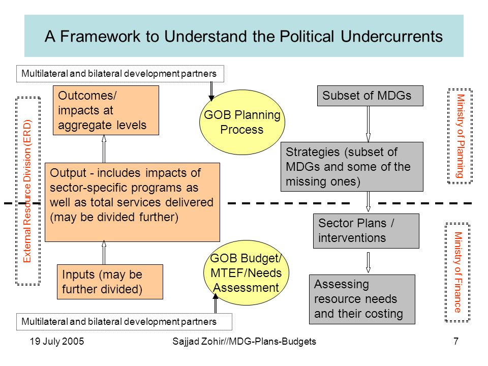 19 July 2005Sajjad Zohir//MDG-Plans-Budgets7 A Framework to Understand the Political Undercurrents Outcomes/ impacts at aggregate levels Output - includes impacts of sector-specific programs as well as total services delivered (may be divided further) Inputs (may be further divided) Subset of MDGs Strategies (subset of MDGs and some of the missing ones) Sector Plans / interventions Assessing resource needs and their costing GOB Budget/ MTEF/Needs Assessment GOB Planning Process Ministry of Planning Ministry of Finance Multilateral and bilateral development partners External Resource Division (ERD)