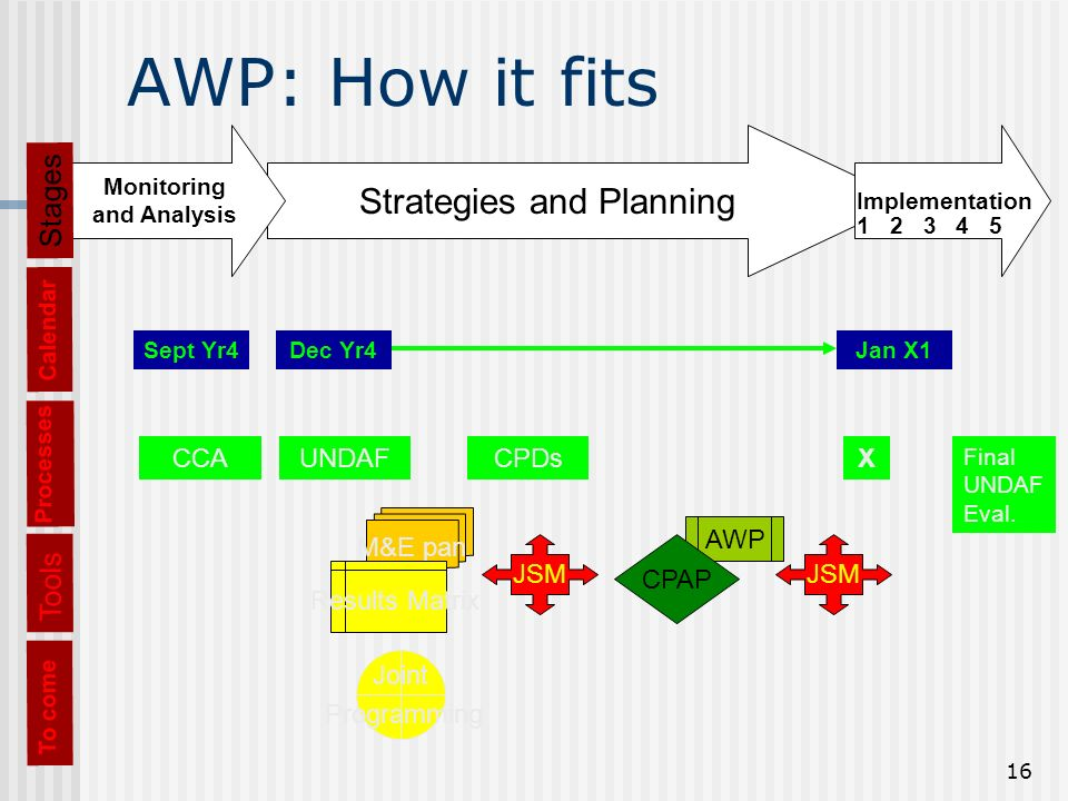 16 AWP: How it fits Processes CCAUNDAFCPDsX Final UNDAF Eval.