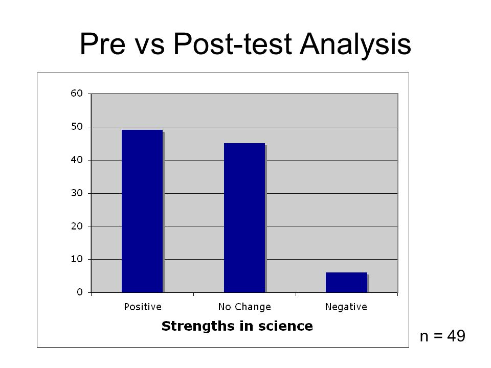Pre vs Post-test Analysis n = 49
