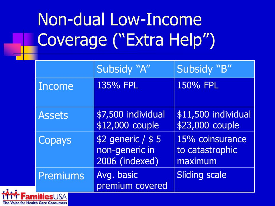 Non-dual Low-Income Coverage (Extra Help) Subsidy ASubsidy B Income 135% FPL150% FPL Assets $7,500 individual $12,000 couple $11,500 individual $23,000 couple Copays $2 generic / $ 5 non-generic in 2006 (indexed) 15% coinsurance to catastrophic maximum Premiums Avg.