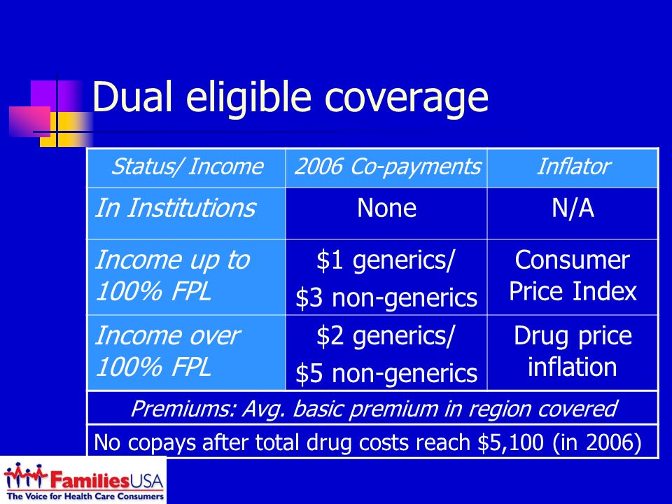Dual eligible coverage Status/ Income2006 Co-paymentsInflator In InstitutionsNoneN/A Income up to 100% FPL $1 generics/ $3 non-generics Consumer Price Index Income over 100% FPL $2 generics/ $5 non-generics Drug price inflation Premiums: Avg.