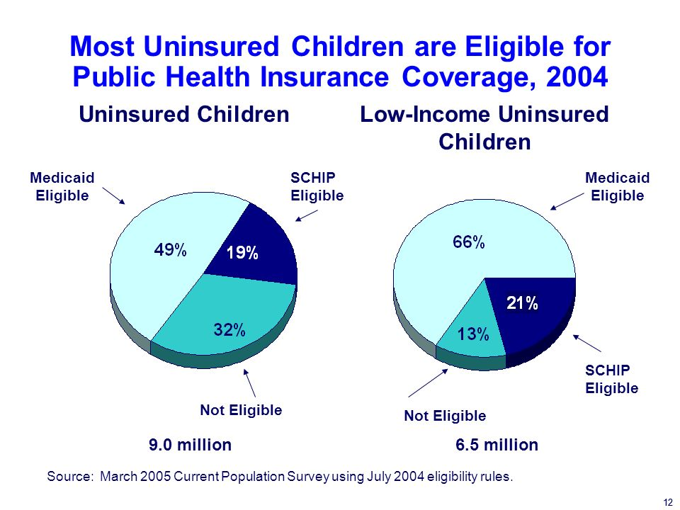 12 Most Uninsured Children are Eligible for Public Health Insurance Coverage, 2004 SCHIP Eligible Not Eligible Medicaid Eligible SCHIP Eligible Not Eligible Low-Income Uninsured Children Uninsured Children 12 Medicaid Eligible Source: March 2005 Current Population Survey using July 2004 eligibility rules.