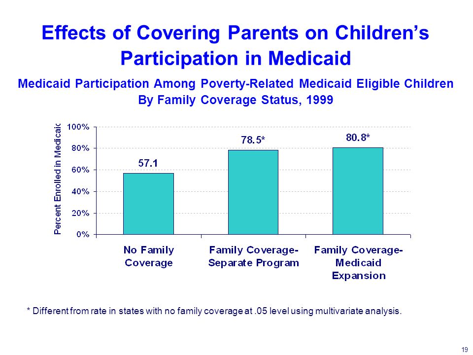 19 Effects of Covering Parents on Childrens Participation in Medicaid Medicaid Participation Among Poverty-Related Medicaid Eligible Children By Family Coverage Status, 1999 * Different from rate in states with no family coverage at.05 level using multivariate analysis.