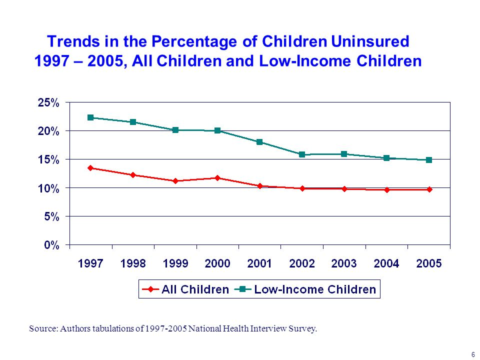 6 Trends in the Percentage of Children Uninsured 1997 – 2005, All Children and Low-Income Children Source: Authors tabulations of National Health Interview Survey.