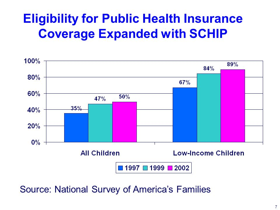7 Eligibility for Public Health Insurance Coverage Expanded with SCHIP Source: National Survey of Americas Families