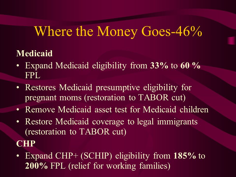 Where the Money Goes-46% Medicaid Expand Medicaid eligibility from 33% to 60 % FPL Restores Medicaid presumptive eligibility for pregnant moms (restoration to TABOR cut) Remove Medicaid asset test for Medicaid children Restore Medicaid coverage to legal immigrants (restoration to TABOR cut) CHP Expand CHP+ (SCHIP) eligibility from 185% to 200% FPL (relief for working families)