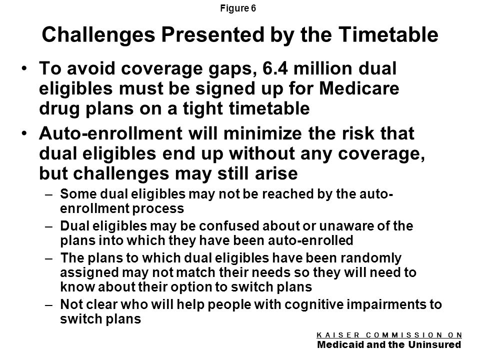 K A I S E R C O M M I S S I O N O N Medicaid and the Uninsured Figure 5 Timetable for Enrollment of Dual Eligibles in Medicare Drug Plans September/October, 2005 CMS plans to begin auto-enrollment of dual eligibles in early fall /as soon as it can identify plans with qualified premiums (preamble language) October 13, 2005 Information comparing Part D coverage becomes available to beneficiaries via mail and MEDICARE November 15, 2005 People can start to enroll Medicare Part D plans (i.e., first day of the initial enrollment period) January 1, 2006 First day that Medicaid drug coverage is no longer available to dual eligibles;Enrollment of dual eligibles in Part D plans becomes effective May 15, 2006 Last day of the initial enrollment period for Medicare Part D plans