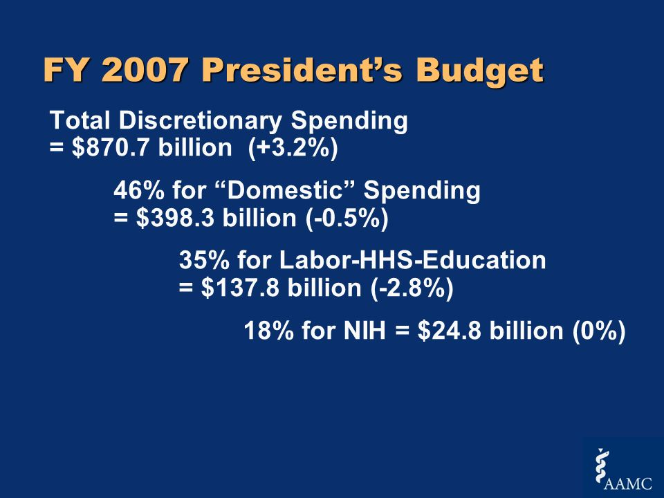 FY 2007 Presidents Budget Total Discretionary Spending = $870.7 billion (+3.2%) 46% for Domestic Spending = $398.3 billion (-0.5%) 35% for Labor-HHS-Education = $137.8 billion (-2.8%) 18% for NIH = $24.8 billion (0%)