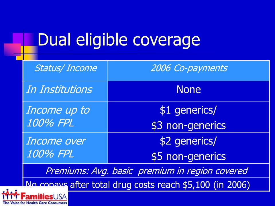Dual eligible coverage Status/ Income2006 Co-payments In InstitutionsNone Income up to 100% FPL $1 generics/ $3 non-generics Income over 100% FPL $2 generics/ $5 non-generics Premiums: Avg.