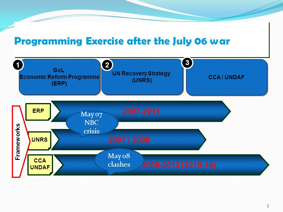 3 Programming Exercise after the July 06 war UN Recovery Strategy (UNRS) UN Recovery Strategy (UNRS) CCA / UNDAF GoL Economic Reform Programme (ERP) GoL Economic Reform Programme (ERP) UNRS ERP CCA UNDAF ( ) / Frameworks May 07 NBC crisis May 08 clashes