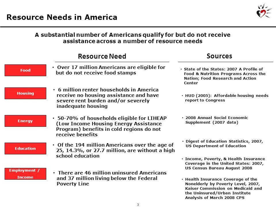 3 Resource Needs in America 3 Food Resource Need Over 17 million Americans are eligible for but do not receive food stamps A substantial number of Americans qualify for but do not receive assistance across a number of resource needs Housing 6 million renter households in America receive no housing assistance and have severe rent burden and/or severely inadequate housing Energy 50-70% of households eligible for LIHEAP (Low Income Housing Energy Assistance Program) benefits in cold regions do not receive benefits Education Of the 194 million Americans over the age of 25, 14.3%, or 27.7 million, are without a high school education Employment / Income There are 46 million uninsured Americans and 37 million living below the Federal Poverty Line Sources State of the States: 2007 A Profile of Food & Nutrition Programs Across the Nation; Food Research and Action Center HUD (2005): Affordable housing needs report to Congress 2008 Annual Social Economic Supplement (2007 data) Digest of Education Statistics, 2007, US Department of Education Income, Poverty, & Health Insurance Coverage in the United States: 2007, US Census Bureau August 2008 Health Insurance Coverage of the Nonelderly by Poverty Level, 2007, Kaiser Commission on Medicaid and the Uninsured/Urban Institute Analysis of March 2008 CPS
