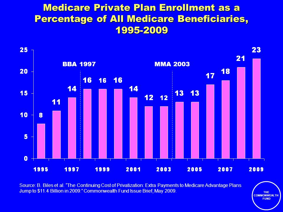 THE COMMONWEALTH FUND Medicare Private Plan Enrollment as a Percentage of All Medicare Beneficiaries, 1995-2009 Source: B.