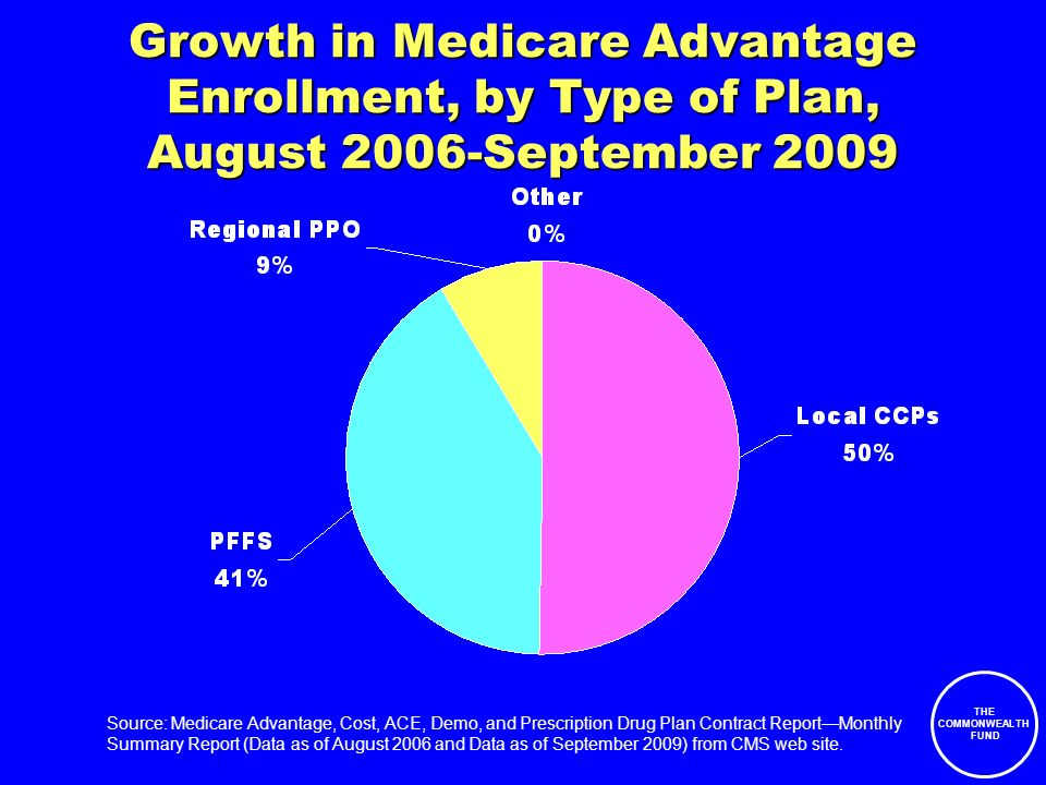 THE COMMONWEALTH FUND Growth in Medicare Advantage Enrollment, by Type of Plan, August 2006-September 2009 Source: Medicare Advantage, Cost, ACE, Demo, and Prescription Drug Plan Contract ReportMonthly Summary Report (Data as of August 2006 and Data as of September 2009) from CMS web site.