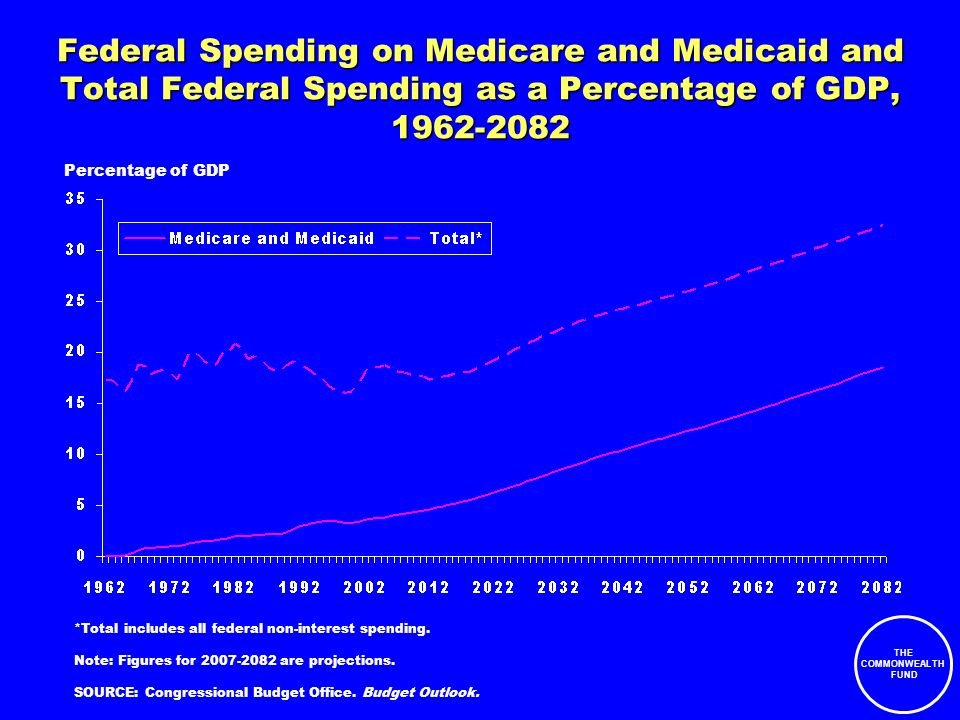 THE COMMONWEALTH FUND Federal Spending on Medicare and Medicaid and Total Federal Spending as a Percentage of GDP, 1962-2082 Percentage of GDP *Total includes all federal non-interest spending.