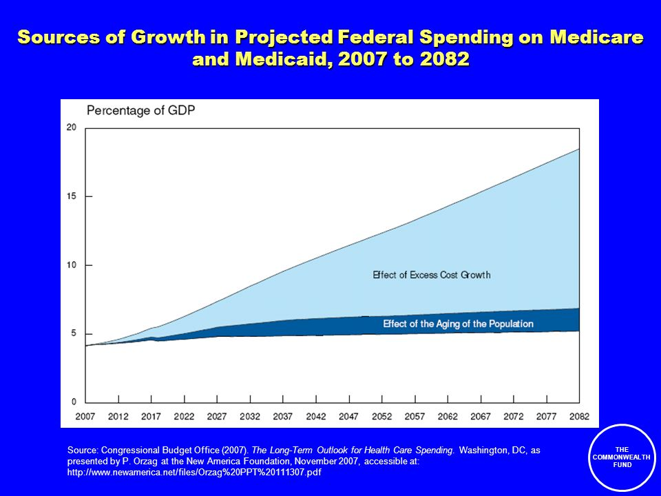 THE COMMONWEALTH FUND Sources of Growth in Projected Federal Spending on Medicare and Medicaid, 2007 to 2082 Source: Congressional Budget Office (2007).