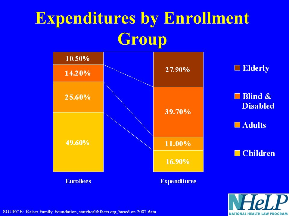 Expenditures by Enrollment Group SOURCE: Kaiser Family Foundation, statehealthfacts.org, based on 2002 data