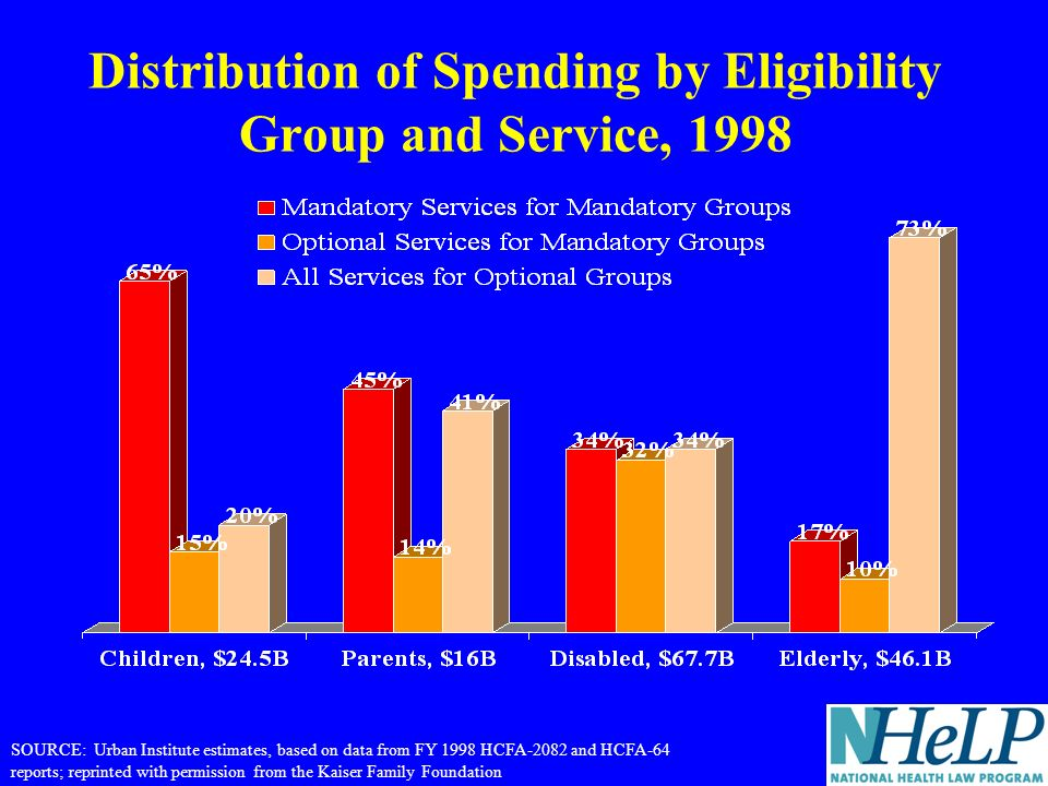 Distribution of Spending by Eligibility Group and Service, 1998 SOURCE: Urban Institute estimates, based on data from FY 1998 HCFA-2082 and HCFA-64 reports; reprinted with permission from the Kaiser Family Foundation
