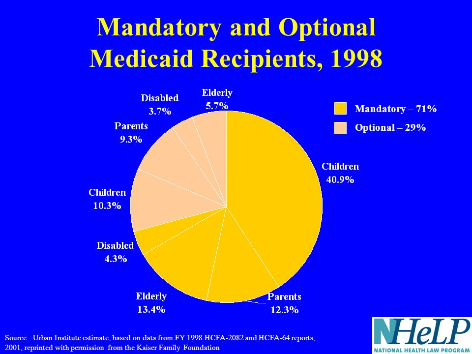 Mandatory and Optional Medicaid Recipients, 1998 Source: Urban Institute estimate, based on data from FY 1998 HCFA-2082 and HCFA-64 reports, 2001, reprinted with permission from the Kaiser Family Foundation Mandatory – 71% Optional – 29%