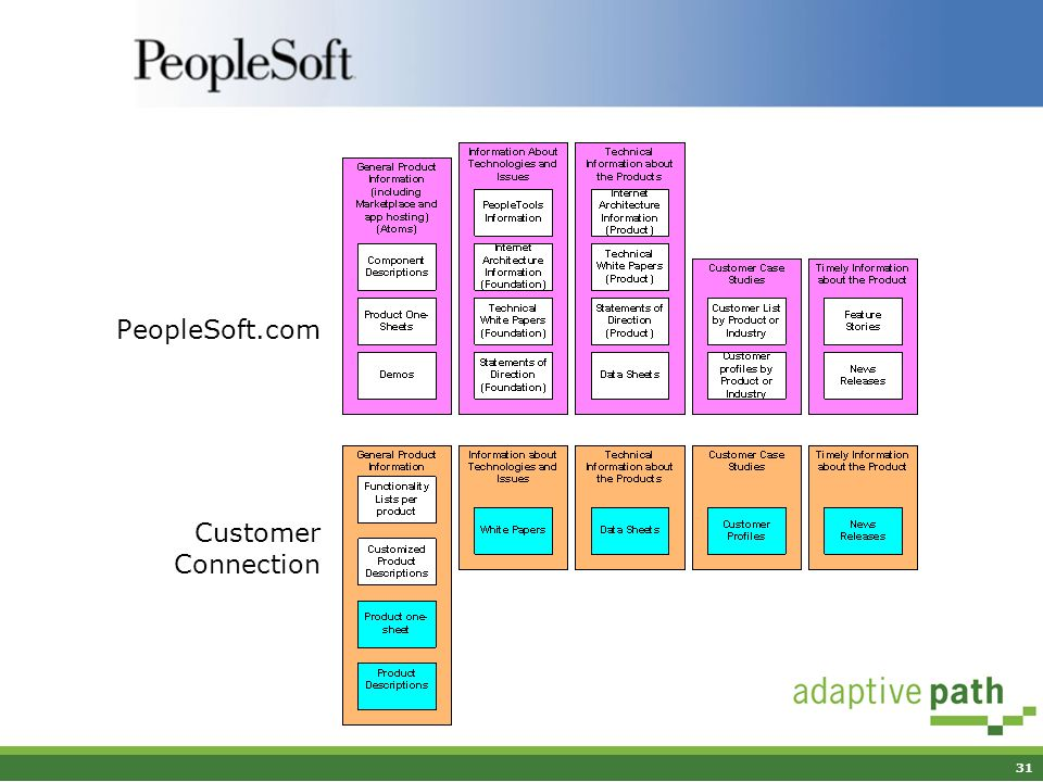 31 PeopleSoft.com Customer Connection