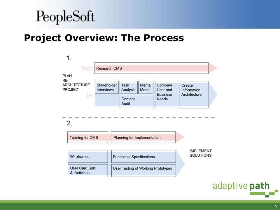 5 Project Overview: The Process