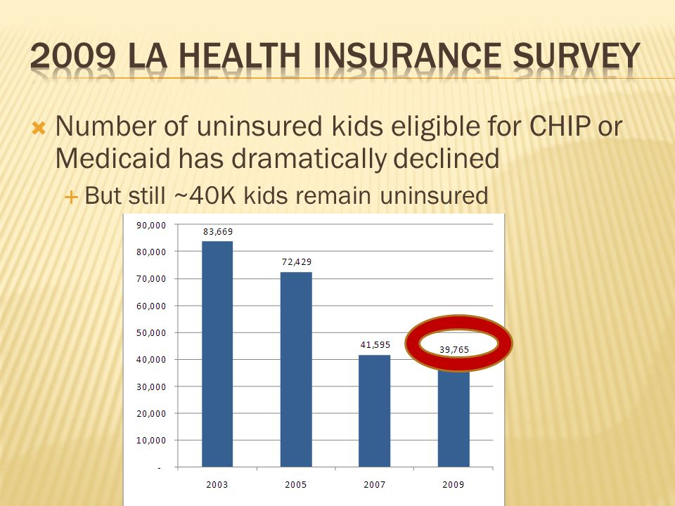 Number of uninsured kids eligible for CHIP or Medicaid has dramatically declined But still ~40K kids remain uninsured