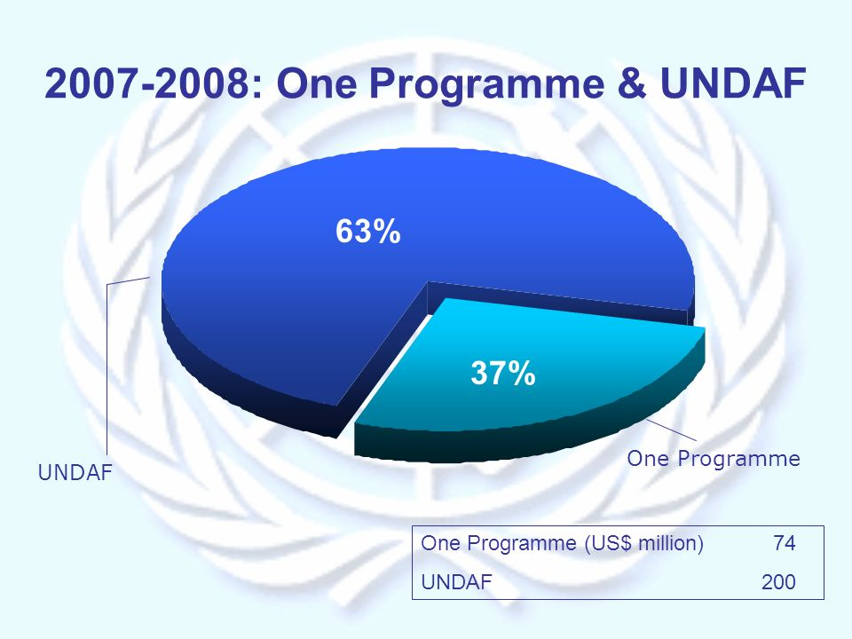One Programme (US$ million) 74 UNDAF 200 2007-2008: One Programme & UNDAF One Programme UNDAF 37% 63%