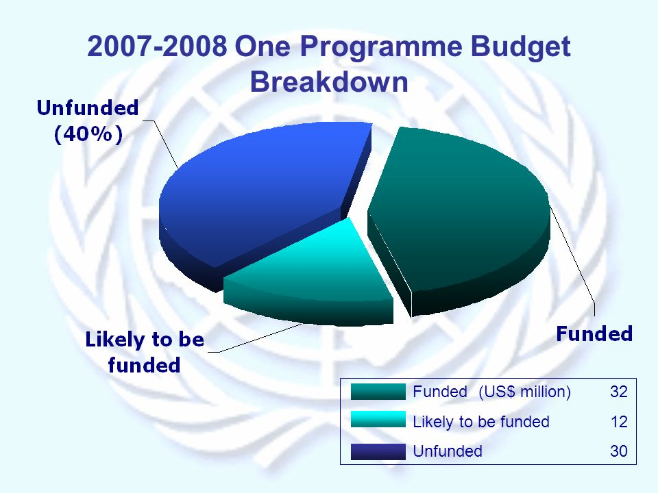 Funded(US$ million)32 Likely to be funded12 Unfunded30 2007-2008 One Programme Budget Breakdown
