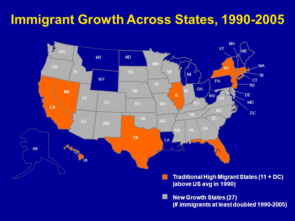 IL Immigrant Growth Across States, 1990-2005 AR MS LA WA MN ND WY ID UT OR IA WI MI NE SD ME MOKS OH IN NY KY TN NC NH MA VT PA VA WV CT NJ DE MD RI HI DC AK SC NM OK GA TX FL AL Traditional High Migrant States (11 + DC) (above US avg in 1990) New Growth States (27) (# immigrants at least doubled 1990-2005) NE CA NV AZ CO MT