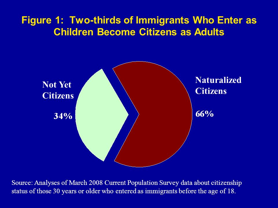 Figure 1: Two-thirds of Immigrants Who Enter as Children Become Citizens as Adults Naturalized Citizens Not Yet Citizens Source: Analyses of March 2008 Current Population Survey data about citizenship status of those 30 years or older who entered as immigrants before the age of 18.