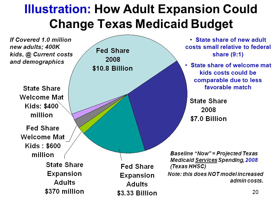 20 Illustration: How Adult Expansion Could Change Texas Medicaid Budget Baseline Now = Projected Texas Medicaid Services Spending, 2008 (Texas HHSC) Note: this does NOT model increased admin costs.