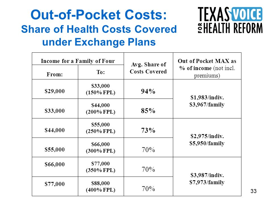 33 Out-of-Pocket Costs: Share of Health Costs Covered under Exchange Plans 70% $88,000 (400% FPL) $77,000 $3,987/indiv.
