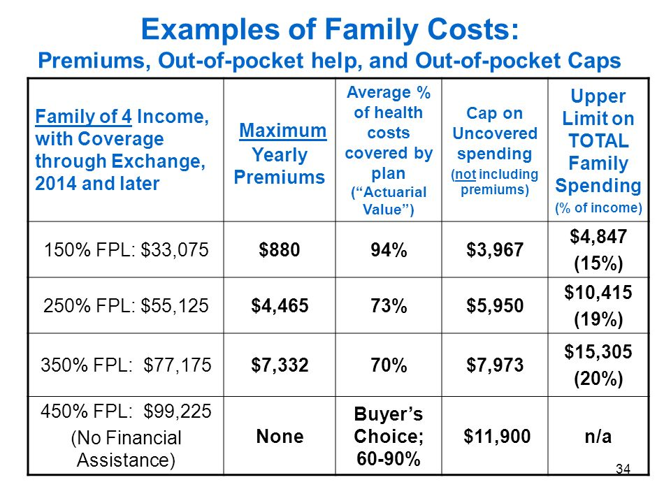 34 Examples of Family Costs: Premiums, Out-of-pocket help, and Out-of-pocket Caps Family of 4 Income, with Coverage through Exchange, 2014 and later Maximum Yearly Premiums Average % of health costs covered by plan (Actuarial Value) Cap on Uncovered spending (not including premiums) Upper Limit on TOTAL Family Spending (% of income) 150% FPL: $33,075$88094%$3,967 $4,847 (15%) 250% FPL: $55,125$4,46573%$5,950 $10,415 (19%) 350% FPL: $77,175$7,33270%$7,973 $15,305 (20%) 450% FPL: $99,225 (No Financial Assistance) None Buyers Choice; 60-90% $11,900n/a